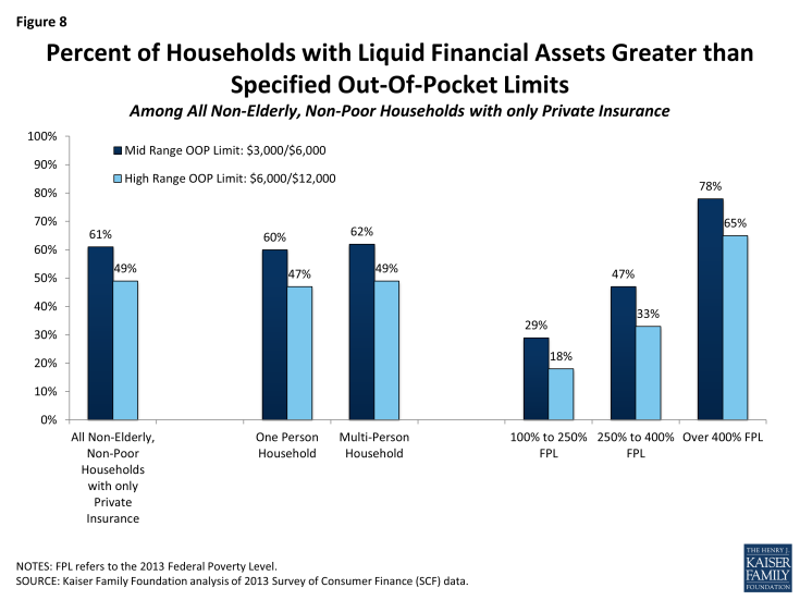 Figure 8: Percent of Households with Liquid Financial Assets Greater than  Specified Out-Of-Pocket Limits Among All Non-Elderly, Non-Poor Households with only Private Insurance