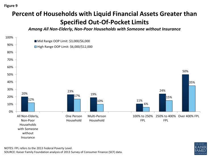 Figure 9: Percent of Households with Liquid Financial Assets Greater than Specified Out-Of-Pocket Limits  Among All Non-Elderly, Non-Poor Households with Someone without Insurance