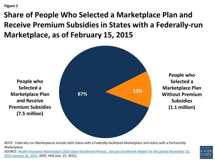 Figure 1: Share of People Who Selected a Marketplace Plan and Receive Premium Subsidies in States with a Federally-run Marketplace, as of February 15, 2015