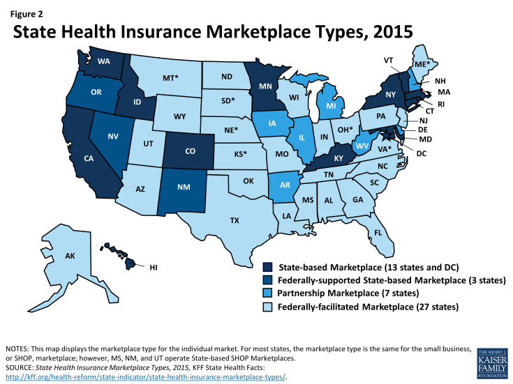 Figure 2: State Health Insurance Marketplace Types, 2015