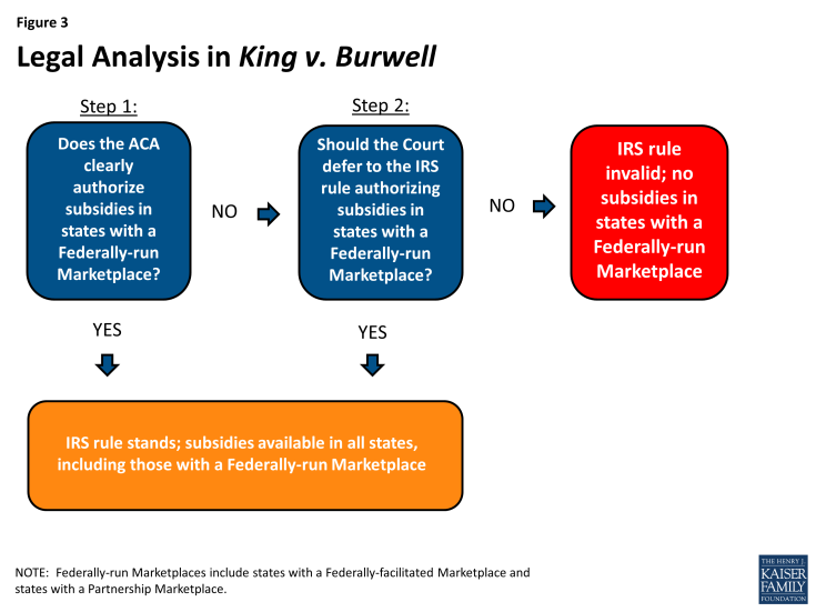 Figure 3: Legal Analysis in King v. Burwell