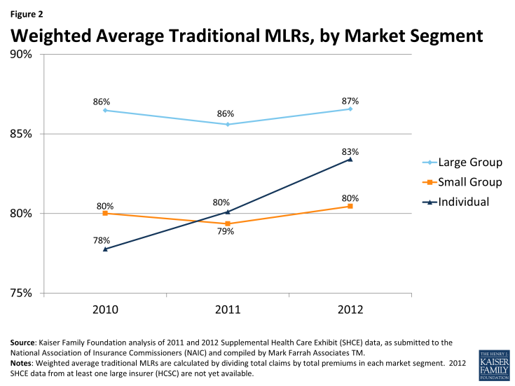 Figure 2: Weighted Average Traditional MLRs, by Market Segment