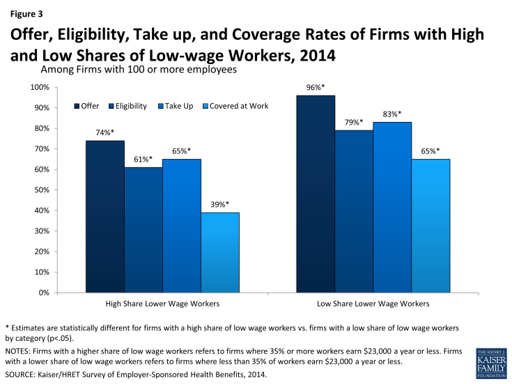 Figure 3: Offer, Eligibility, Take up, and Coverage Rates of Firms with High and Low Shares of Low-wage Workers, 2014