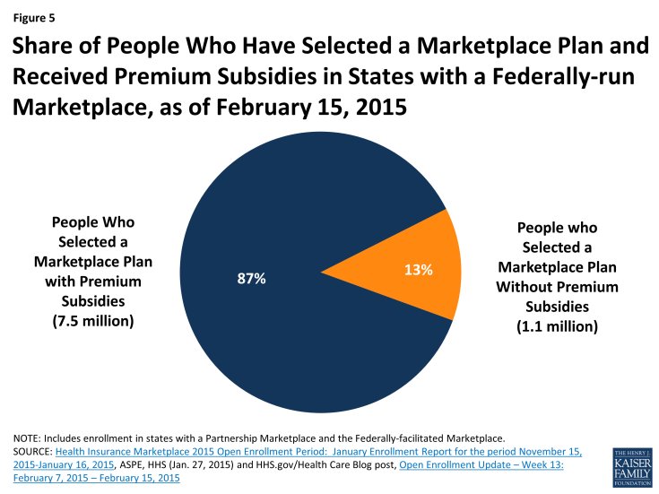 Figure 5: Share of People Who Have Selected a Marketplace Plan and Received Premium Subsidies in States with a Federally-run Marketplace, as of February 15, 2015