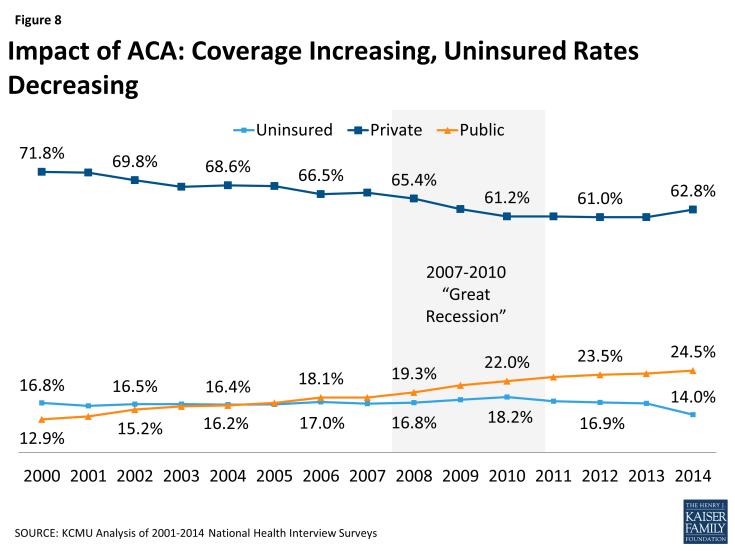 Figure 8: Impact of ACA: Coverage Increasing, Uninsured Rates Decreasing