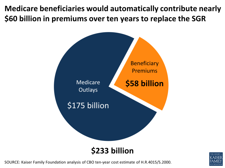 Figure 1: Medicare beneficiaries would automatically contribute nearly $60 billion in premiums over ten years to replace the SGR