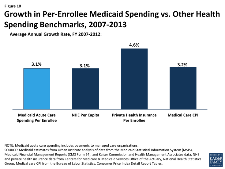 Figure 10: Growth in Per-Enrollee Medicaid Spending vs. Other Health Spending Benchmarks, 2007-2013