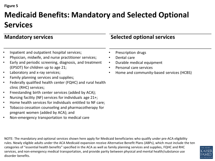 Figure 5: Medicaid Benefits: Mandatory and Selected Optional Services