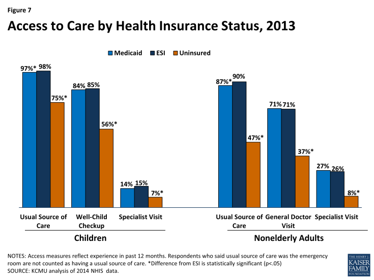 Figure 7: Access to Care by Health Insurance Status, 2013