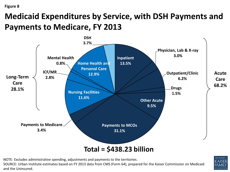 Medicaid Moving Forward | The Henry J  Kaiser Family Foundation