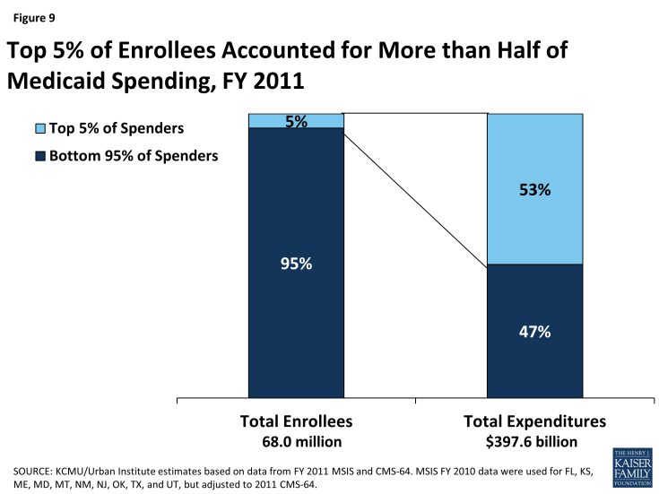 Figure 9: Top 5% of Enrollees Accounted for More than Half of Medicaid Spending, FY 2011