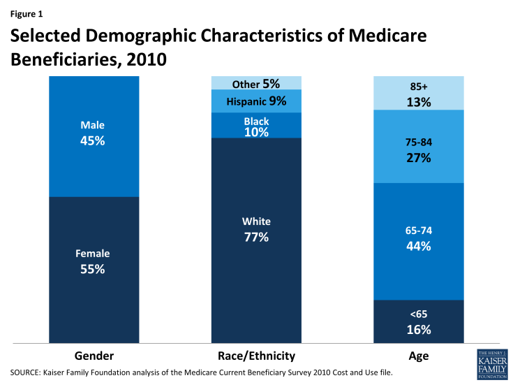 Figure 1: Selected Demographic Characteristics of Medicare Beneficiaries, 2010
