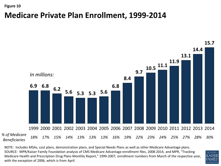 Figure 10: Medicare Private Plan Enrollment, 1999-2014