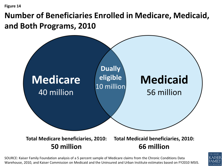 Figure 14: Number of Beneficiaries Enrolled in Medicare, Medicaid, and Both Programs, 2010