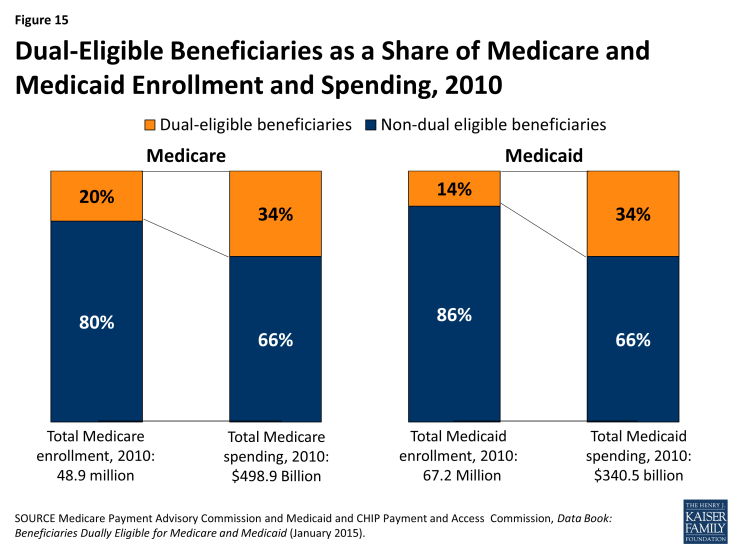 Figure 15: Dual-Eligible Beneficiaries as a Share of Medicare and Medicaid Enrollment and Spending, 2010