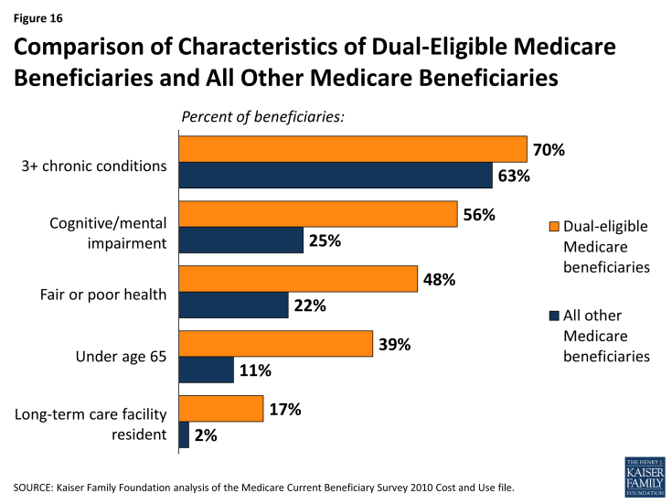 Figure 16: Comparison of Characteristics of Dual-Eligible Medicare Beneficiaries and All Other Medicare Beneficiaries