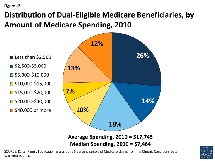 Figure 17: Distribution of Dual-Eligible Medicare Beneficiaries, by Amount of Medicare Spending, 2010