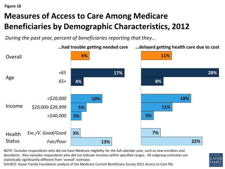 Figure 18: Measures of Access to Care Among Medicare Beneficiaries by Demographic Characteristics, 2012