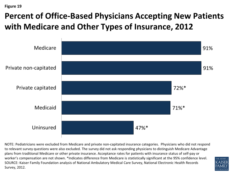 Figure 19: Percent of Office-Based Physicians Accepting New Patients with Medicare and Other Types of Insurance, 2012