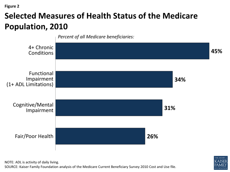 Figure 2: Selected Measures of Health Status of the Medicare Population, 2010