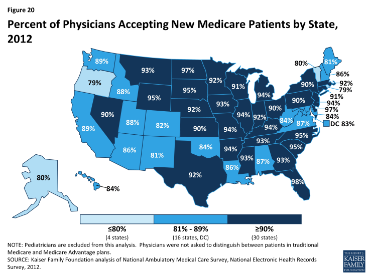 Figure 20: Percent of Physicians Accepting New Medicare Patients by State, 2012