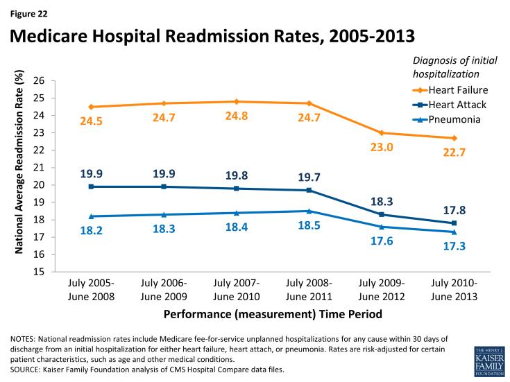 Figure 22: Medicare Hospital Readmission Rates, 2005-2013