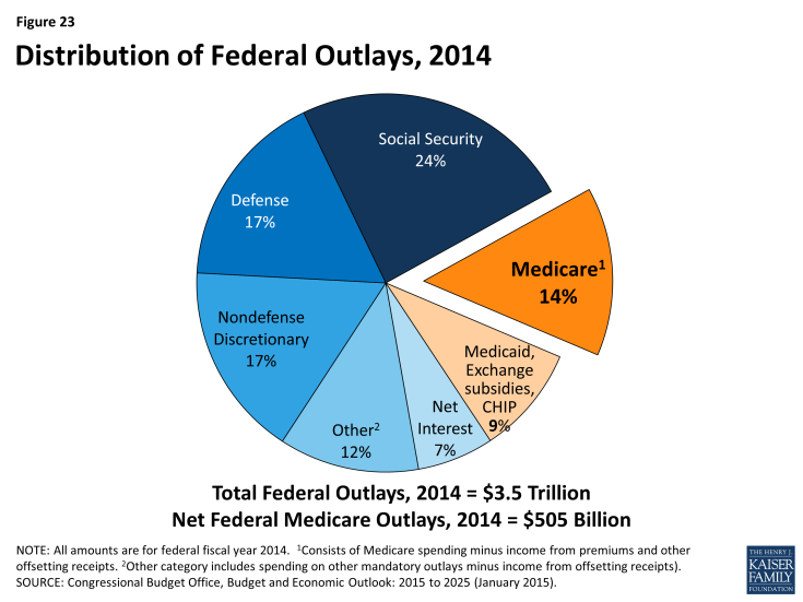 Figure 23: Distribution of Federal Outlays, 2014