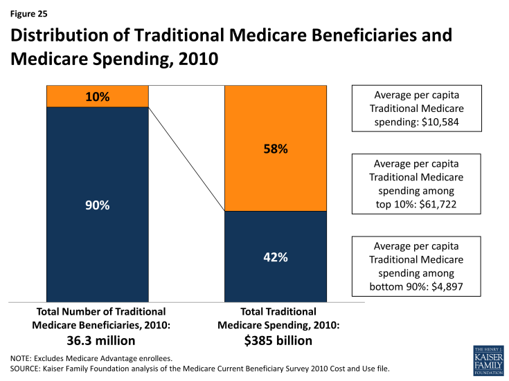 Figure 25: Distribution of Traditional Medicare Beneficiaries and Medicare Spending, 2010