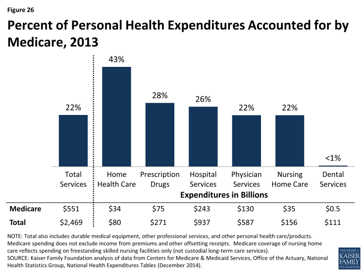 Figure 26: Percent of Personal Health Expenditures Accounted for by Medicare, 2013