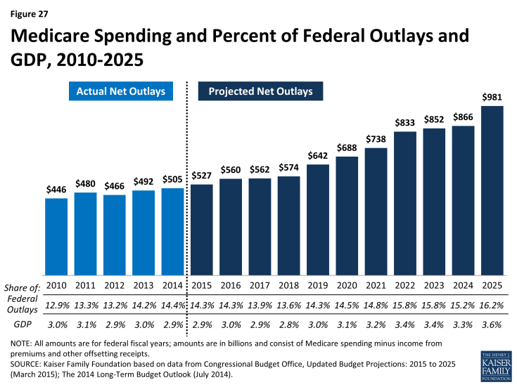 Figure 27: Medicare Spending and Percent of Federal Outlays and GDP, 2010-2025