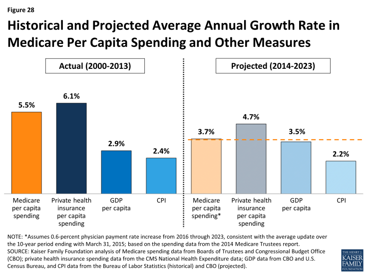 Figure 28: Historical and Projected Average Annual Growth Rate in Medicare Per Capita Spending and Other Measures