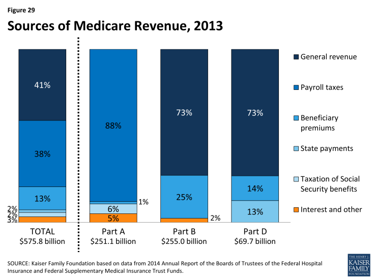 Figure 29: Sources of Medicare Revenue, 2013