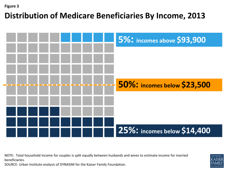 Figure 3: Distribution of Medicare Beneficiaries By Income, 2013
