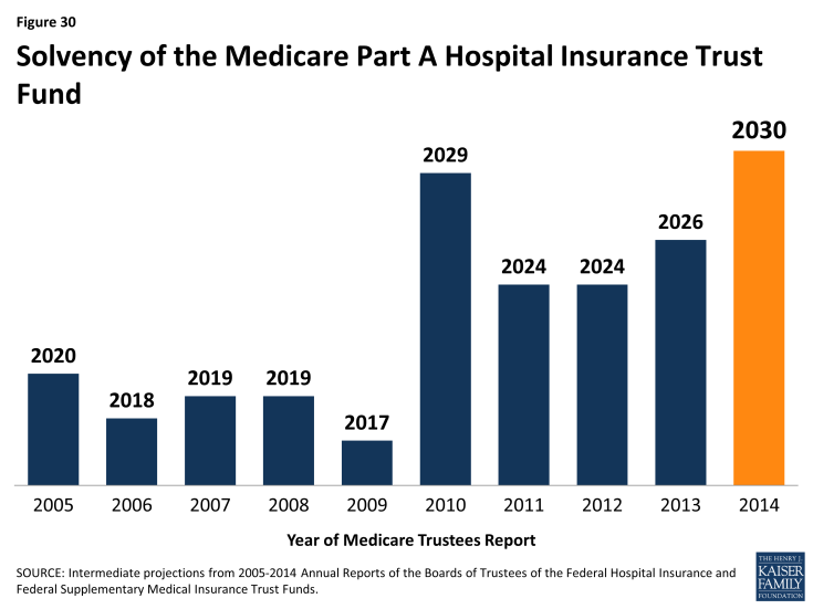 Figure 30: Solvency of the Medicare Part A Hospital Insurance Trust Fund