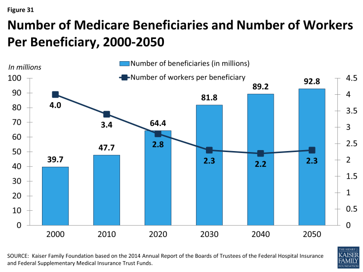 Figure 31: Number of Medicare Beneficiaries and Number of Workers Per Beneficiary, 2000-2050