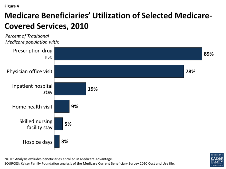 Figure 4: Medicare Beneficiaries' Utilization of Selected Medicare-Covered Services, 2010