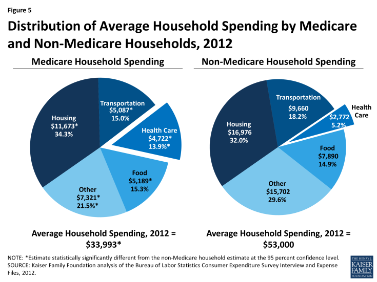 Figure 5: Distribution of Average Household Spending by Medicare and Non-Medicare Households, 2012