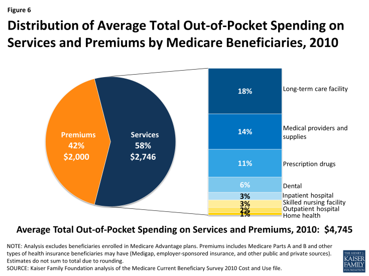Figure 6: Distribution of Average Total Out-of-Pocket Spending on Services and Premiums by Medicare Beneficiaries, 2010