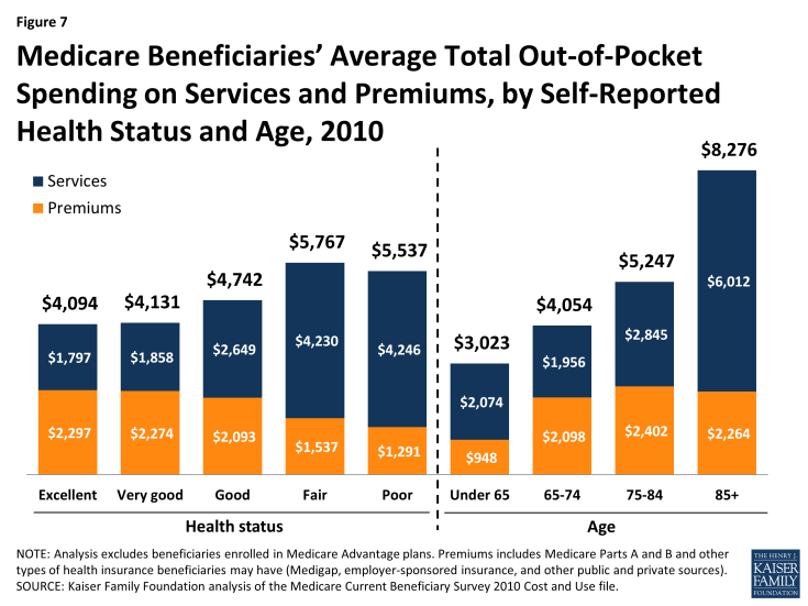 Figure 7: Medicare Beneficiaries' Average Total Out-of-Pocket Spending on Services and Premiums, by Self-Reported Health Status and Age, 2010