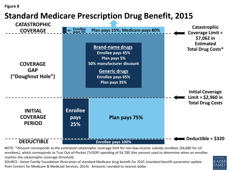 Figure 8: Standard Medicare Prescription Drug Benefit, 2015