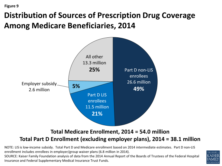Figure 9: Distribution of Sources of Prescription Drug Coverage Among Medicare Beneficiaries, 2014