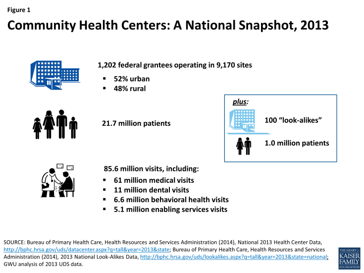 Figure 1: Community Health Centers: A National Snapshot, 2013