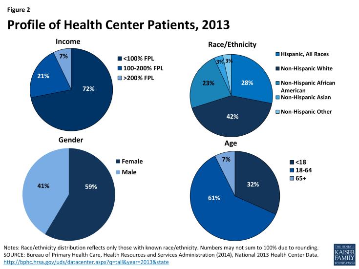 Figure 2: Profile of Health Center Patients, 2013