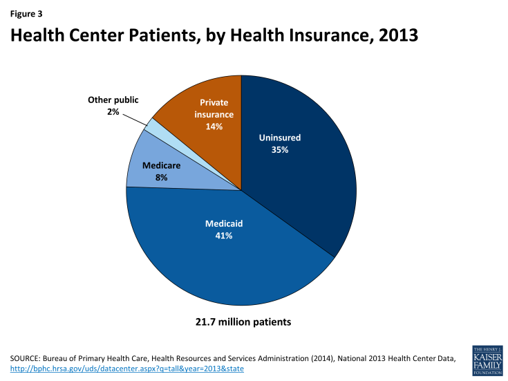 Figure 3: Health Center Patients, by Health Insurance, 2013