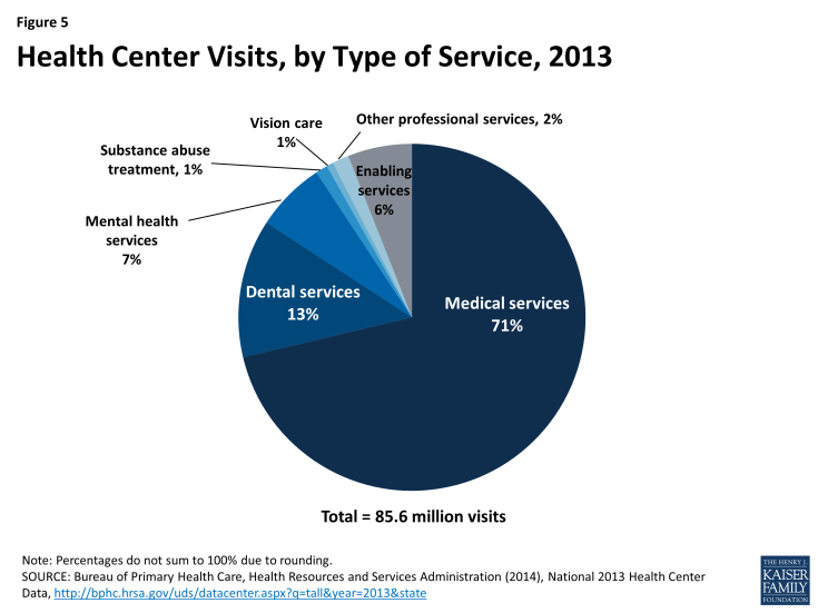 Figure 5: Health Center Visits, by Type of Service, 2013