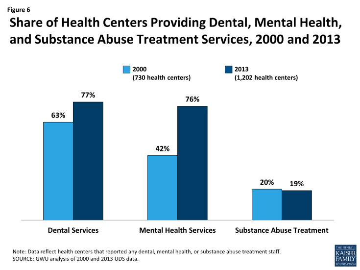 Figure 6: Share of Health Centers Providing Dental, Mental Health, and Substance Abuse Treatment Services, 2000 and 2013
