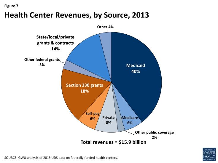 Figure 7: Health Center Revenues, by Source, 2013