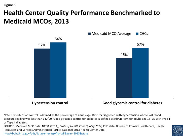 Figure 8: Health Center Quality Performance Benchmarked to Medicaid MCOs, 2013
