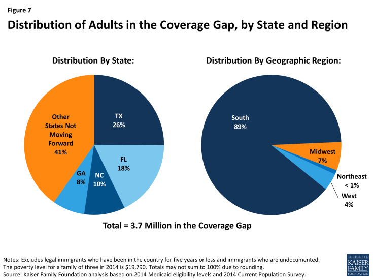 Figure 7: Distribution of Adults in the Coverage Gap, by State and Region
