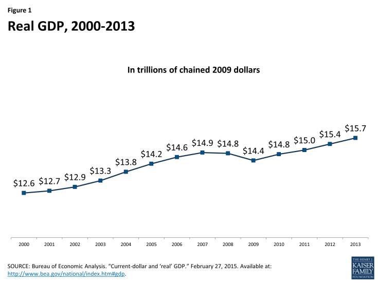 Figure 1:  Real GDP,  2000-2013 (in trillions)